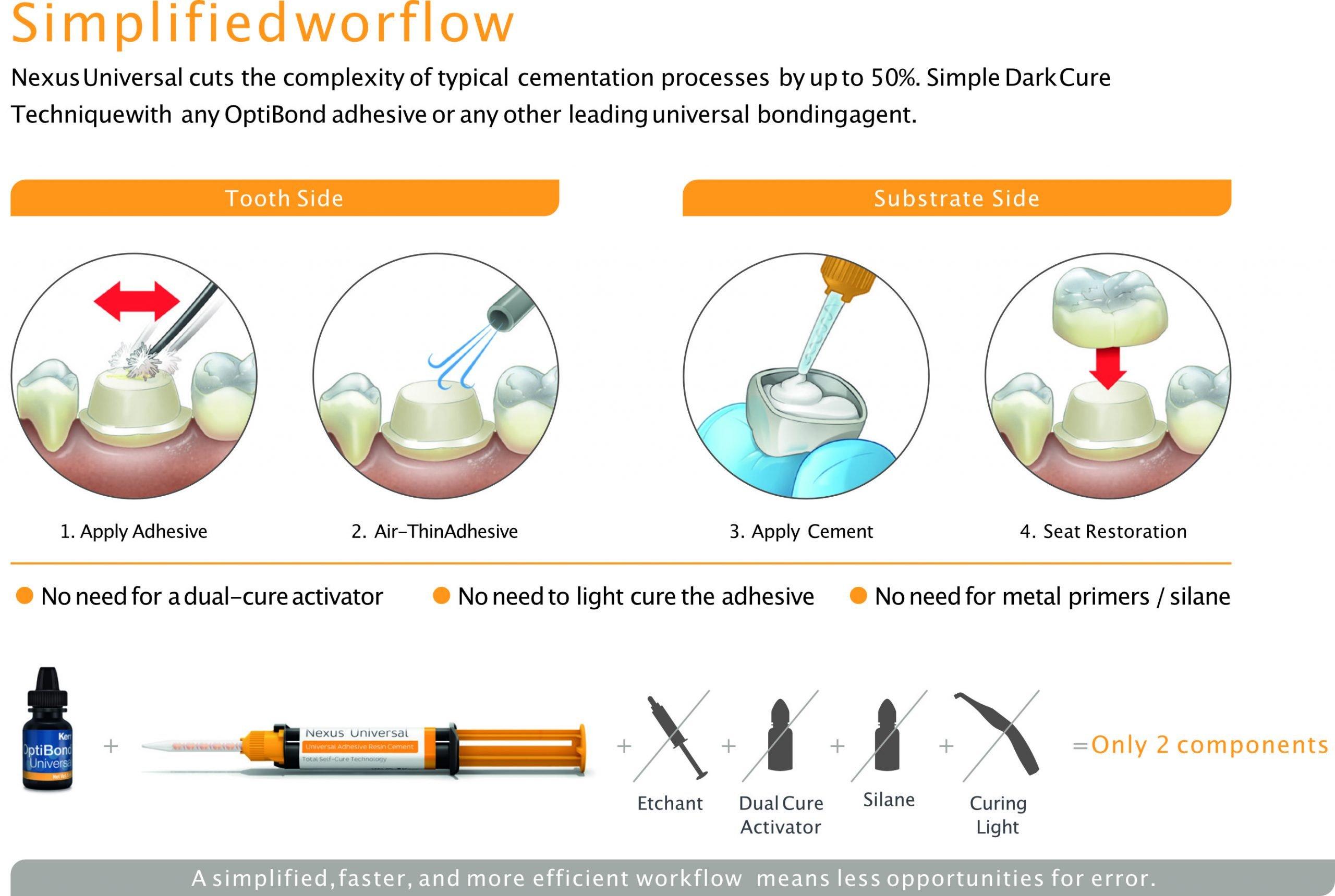 Vereenvoudigde workflow